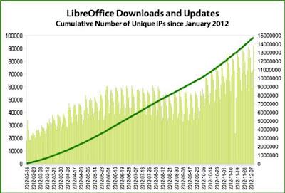 LibreOffice Completa 15 millones de descargas en el 2012