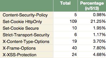 HTTP headers statistic of Alexa Taiwan Top 513