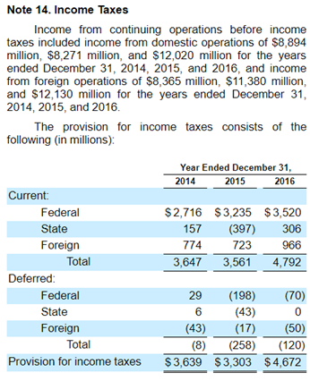Google Income Taxes 2014-2016