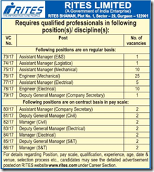 RITES Limited Advertisement September 2017 www.indgovtjobs.in