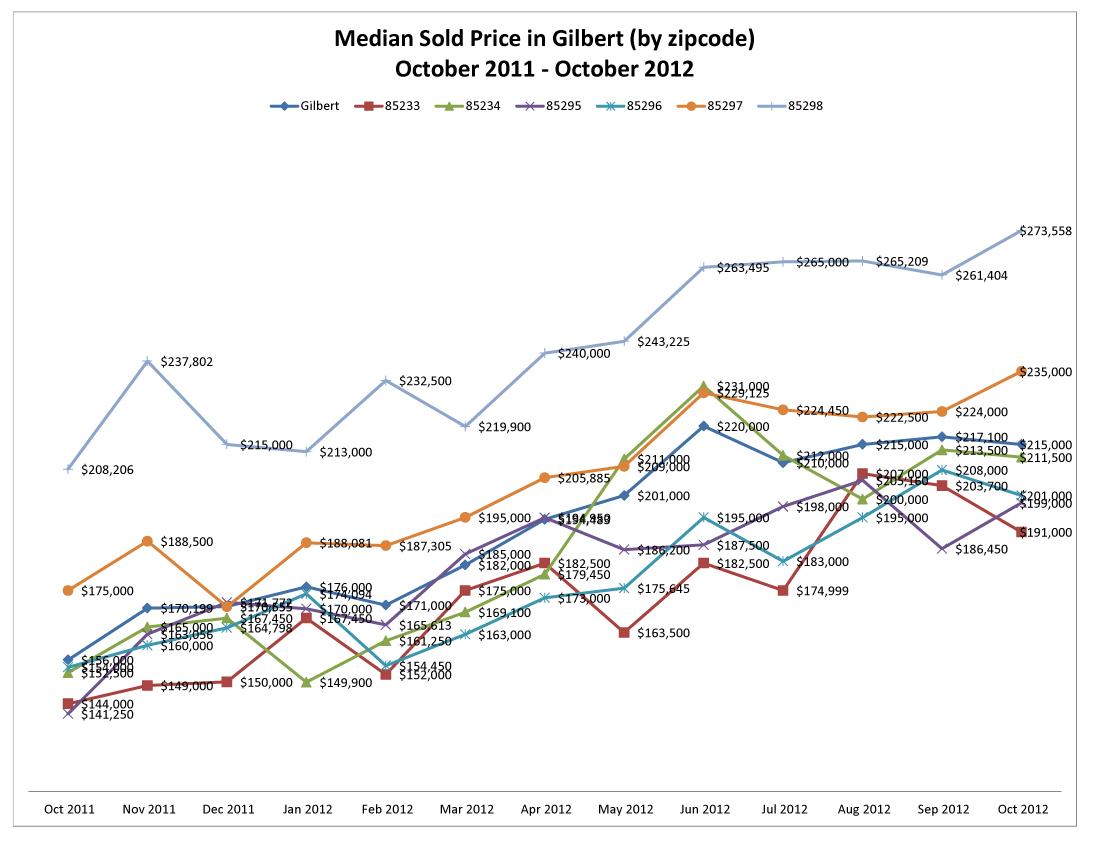 Median Sold Price in Gilbert by zipcode October 2011 - October 2012
