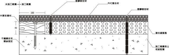 P77複層透水軟墊-施工方式