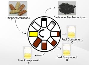 Thermomechanical Biomass To Fuels Company Raises 3 Million Image