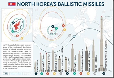 North-Korean-Missiles_05.17-1024x698