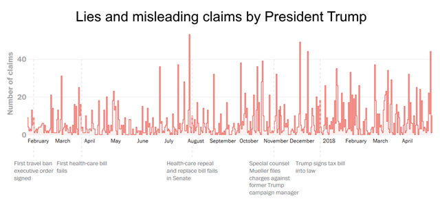 Lies and misleading claims by President Trump, 20 January 2017 - 29 April 2018. Graphic: The Washington Post