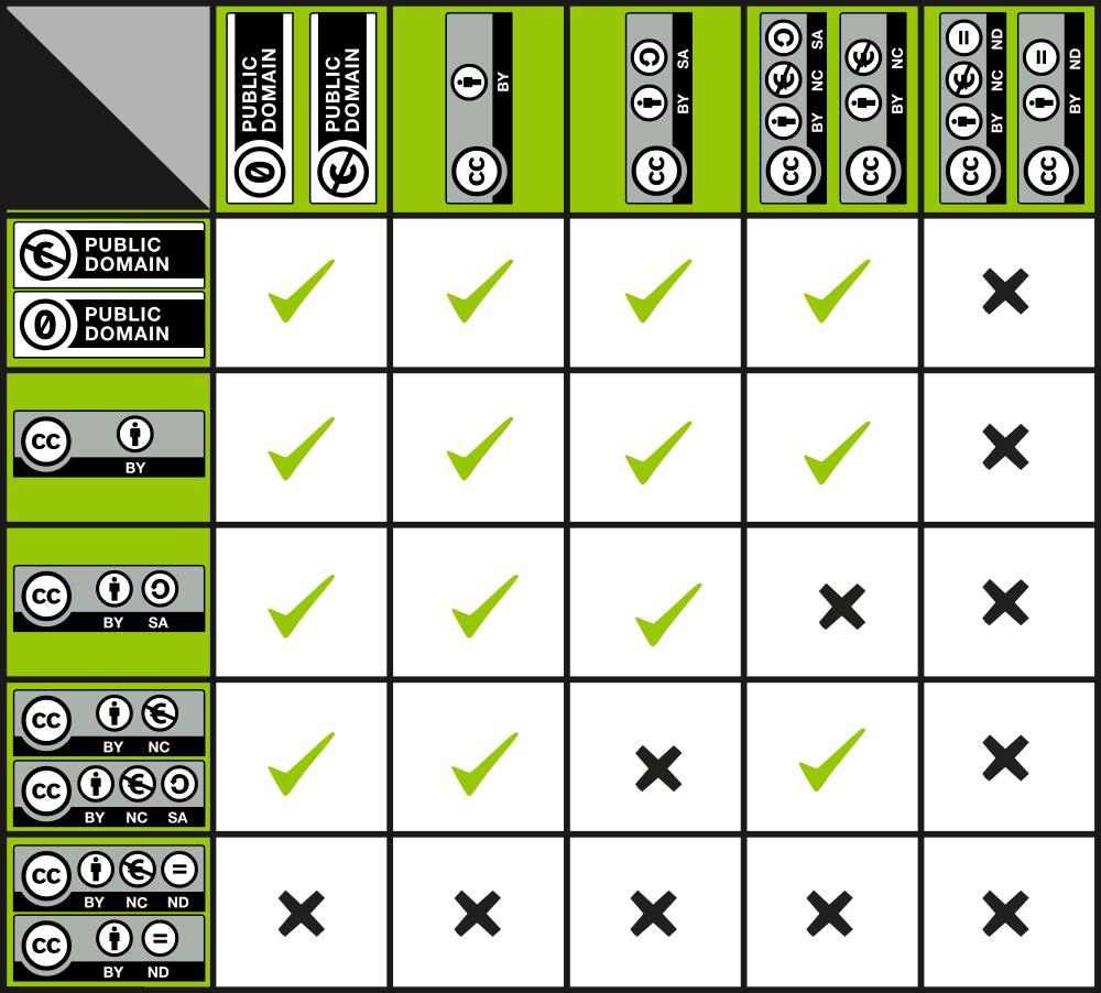 파일:nwse-Vectorized_CC_License_Compatibility_Chart_compact.svg.png