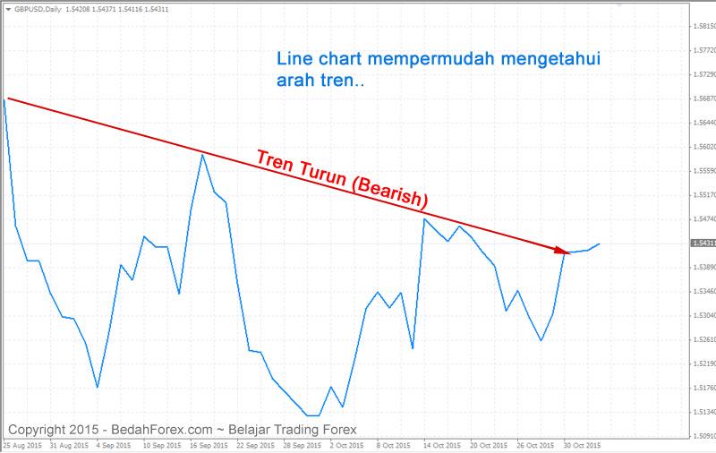belajar trading forex jenis chart forex