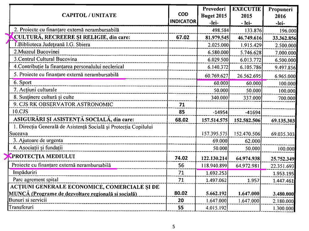Proiectul bugetului de venituri si cheltuieli al Consiliului Judetean Suceava pe capitole si unitati/actiuni pe anul 2016