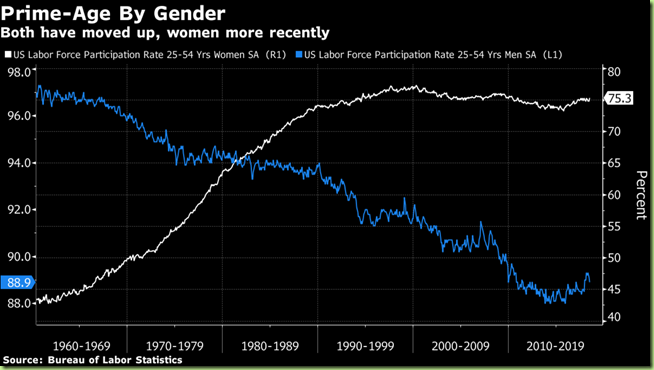 men women labor participation rates