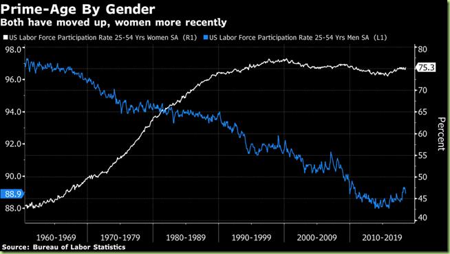 men women labor participation rates