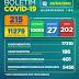 Boletim COVID-19: Confira os dados divulgados nesta sexta-feira(23).