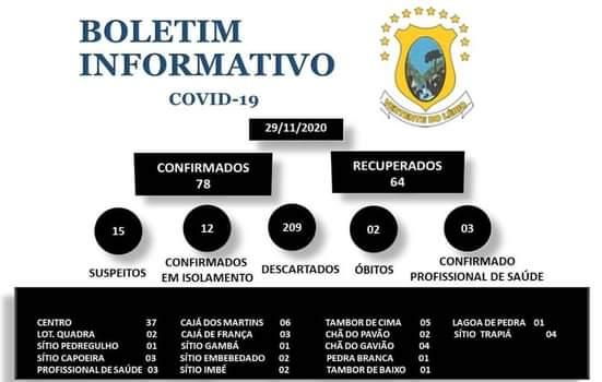 VERTENTE DO LÉRIO CONFIRMA 78 CASOS POSITIVOS DO CORONAVÍRUS E 64 RECUPERADOS MOSTRA BOLETIM EPIDEMIOLÓGICO DESTE DOMINGO.