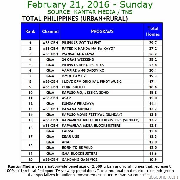 Kantar Media National TV Ratings - Feb. 21, 2016