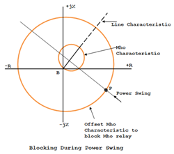 Locus of the power swing