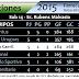 Posiciones 2015 - Formativas de Básquetbol