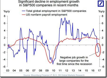 employment growth US