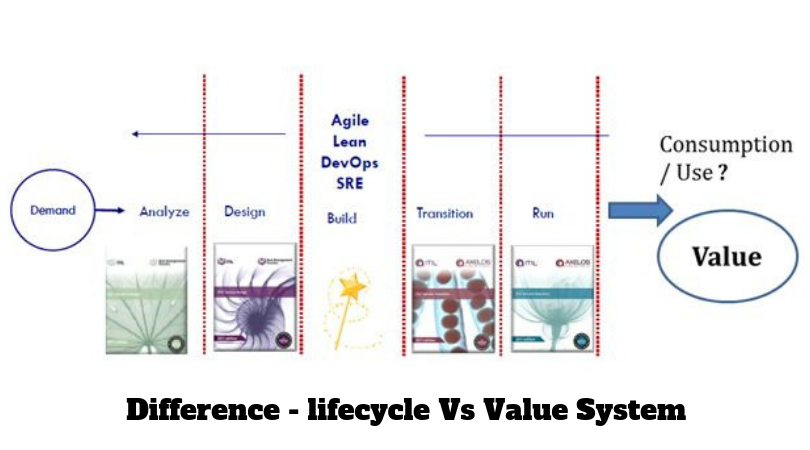ITIL-life-and-value-system