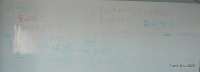 程式有二種:原始程式和目的程式 三個步驟:編輯,編譯,執行