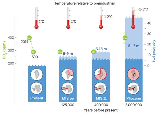 Peak global mean temperature, atmospheric CO2, maximum global mean sea level (GMSL), and source(s) of meltwater. Light blue shading indicates uncertainty of GMSL maximum. Red pie charts over Greenland and Antarctica denote fraction (not location) of ice retreat. Graphic: Dutton, et al., 2015