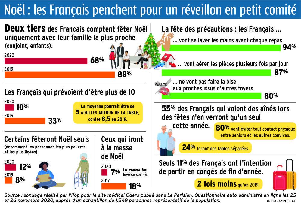 Noël 2020 : les intentions des Français