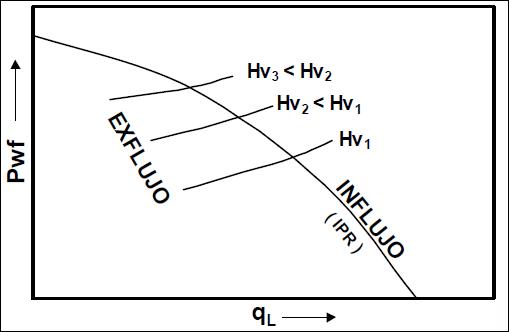 Levantamiento Artificial con Gas - Efecto de la profundidad de inyección en pozos LAG