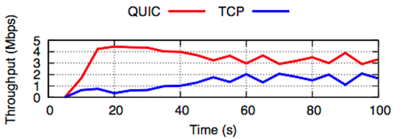 Fig 5 NEW multiFlow quic tcp png