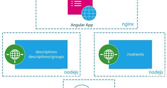 C#er : IMage: Build and Deploy a MongoDB Angular NodeJS App