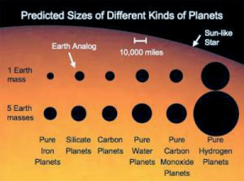 Extraterrestrial Life Nasdreams Up Exotic Earth Sized Planets