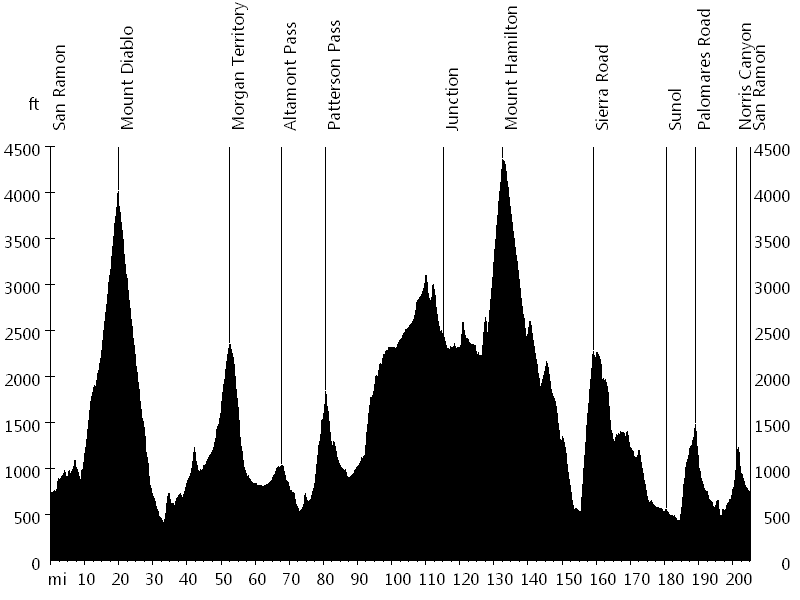 Devil Mountain Double Century • Route Profile