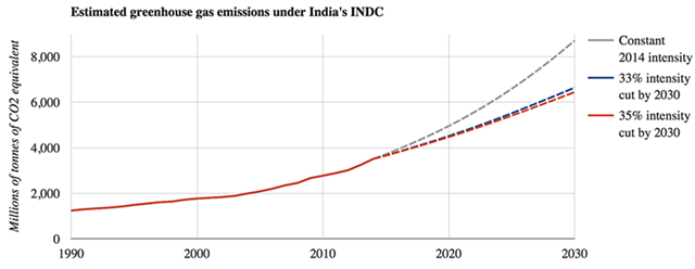 Estimated greenhouse gas emissions under India's INDC, 1990-2030. In its intended nationally determined contribution (INDC) under the 2015 Paris climate accord, India promises a 33 to 35 percent reduction in emissions intensity by 2030, compared to 2005 levels. But its growing economy means that total emissions will still rise. Graphic: Carbon Brief