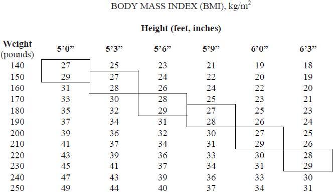 BMI example