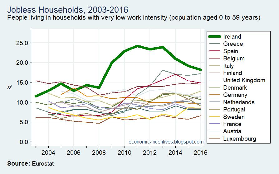 [EU15+SILC+Jobless+Households+2003-2016%5B3%5D]