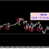 EUR/USD M5 2014年3月勝率【100】%リアルタイムで確認した直近シグナル2014.3.31まで