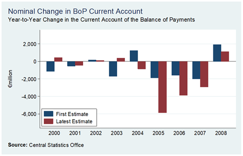 BoP Current 2000-2008 First Estimate versus Latest