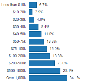The chart shows the average effective federal tax rate by income level, as a percentage of income.
