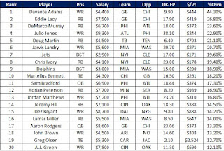 Most Owned Players on DraftKings Week 1