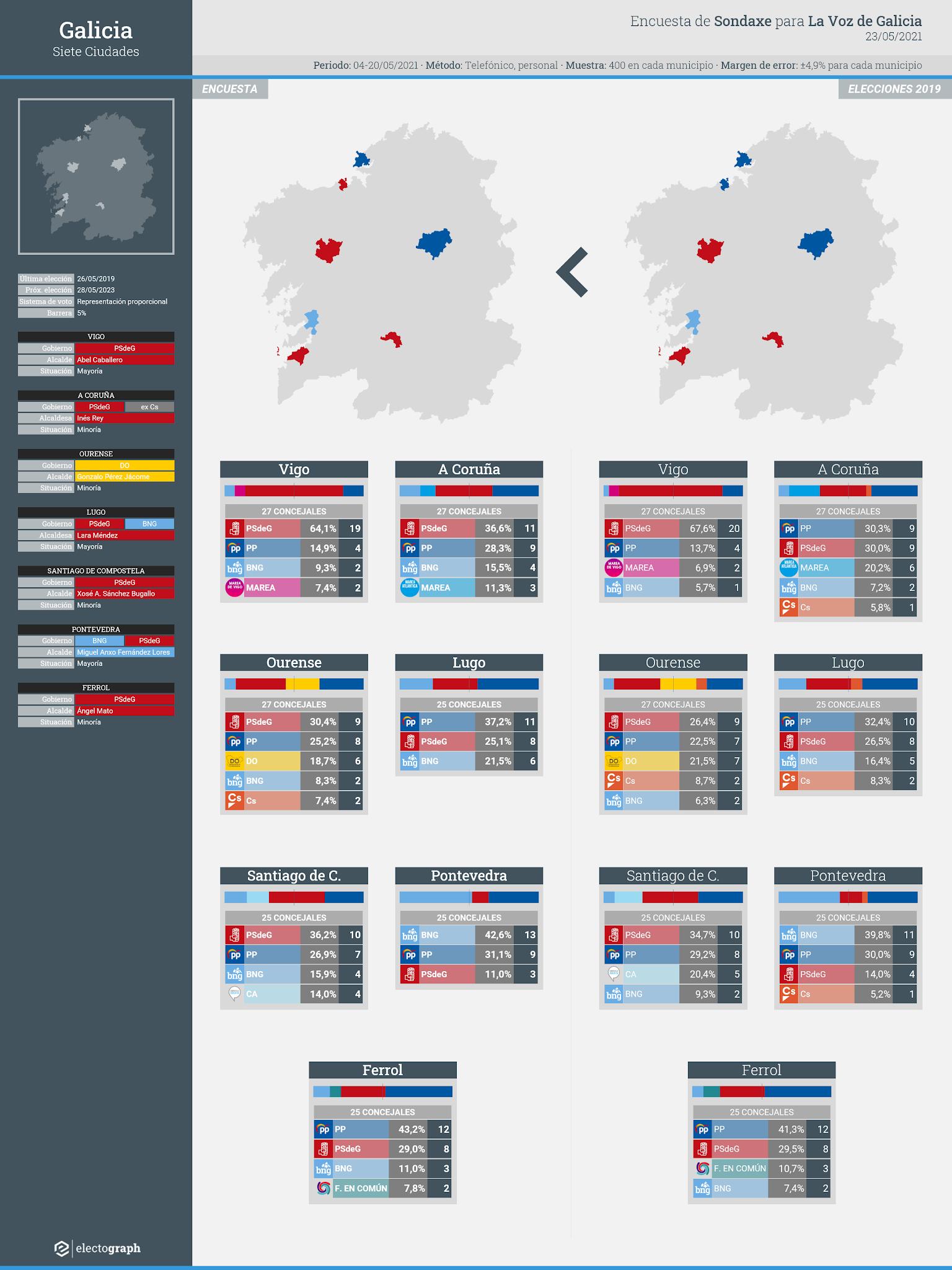 Gráfico de la encuesta para elecciones municipales en las siete ciudades de Galicia realizada por Sondaxe para La Voz de Galicia, 23 de mayo de 2021