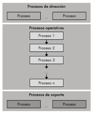 mapa de procesos lineal