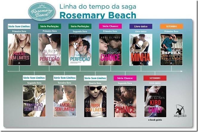 Linha do Tempo Rosemary Beach