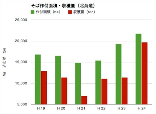 <北海道> 作付面積・収穫量