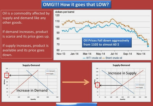 OMG!! It goes down. A brief on Oil prices