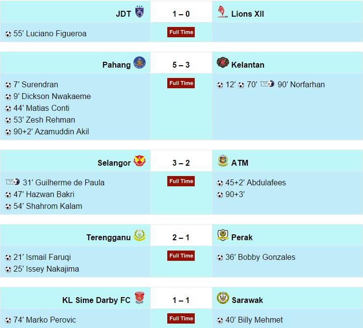 keputusan penuh liga super 12 ogos 2015.png