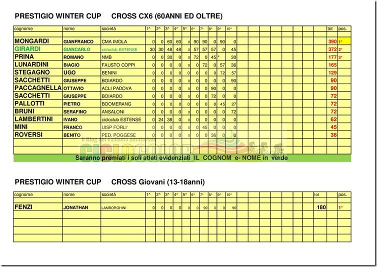 Classifica-PRESTIGIO-WINTER-CUP-2017-MTB- -CX-017
