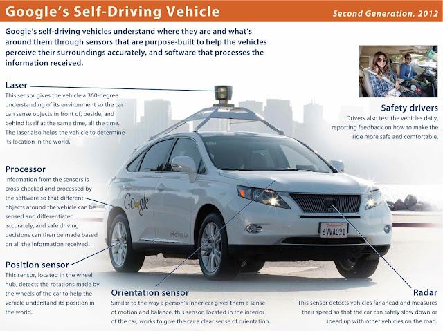 Infografika samo-jeżdżącego samochodu Google (źródło: Google.com)