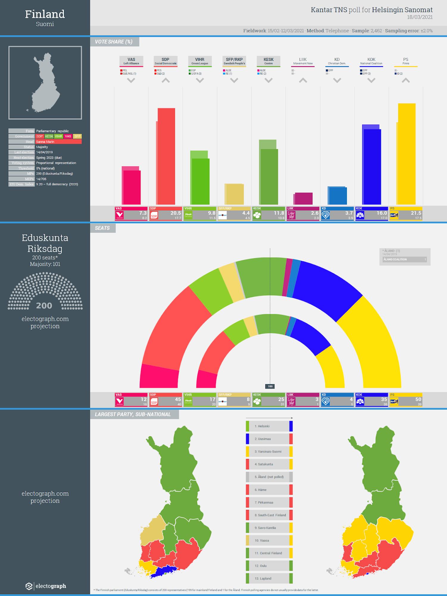 FINLAND: Kantar TNS poll chart for Helsingin Sanomat, 18 March 2021