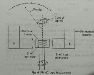 Working Principle of PMMC Instrument