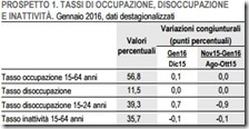 Tassi di occupazione, disoccupazione e inattività. Gennaio 2016