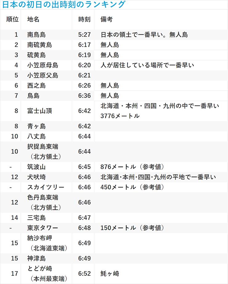 日本の初日の出時刻のランキング