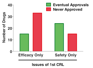 Safety issues in CRLs are easier to solve than efficacy issues