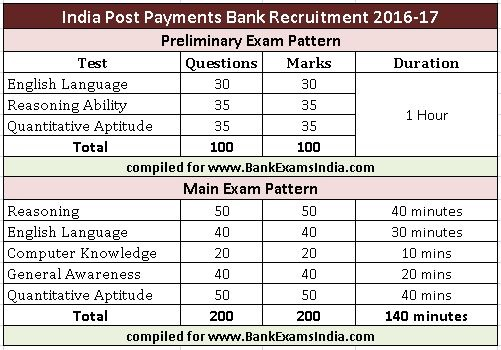 india-post-payments-bank-exam-pattern